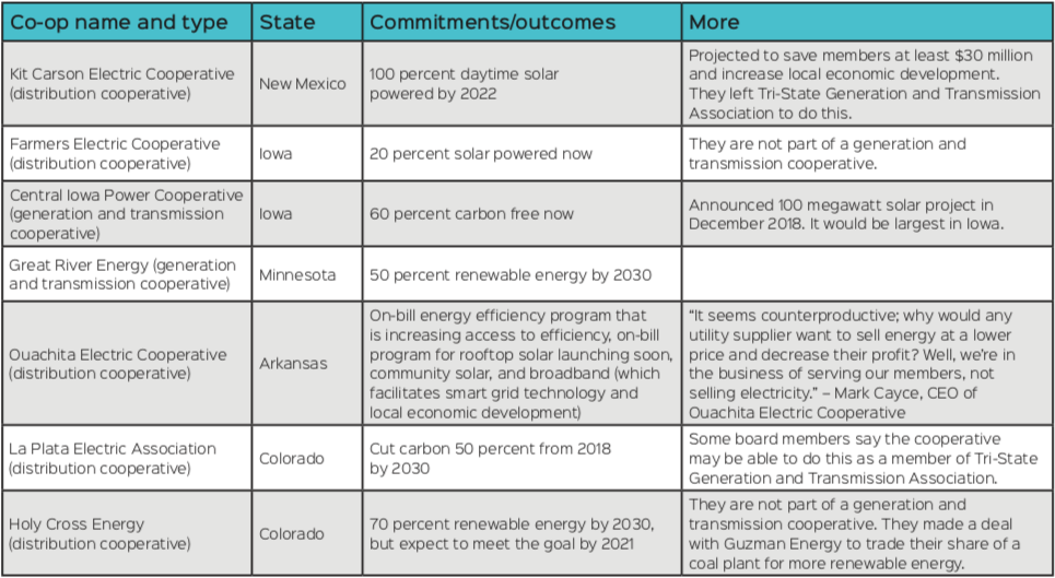 chart of co-op leadership on clean energy