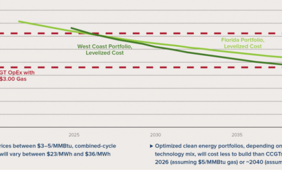 graph of clean energy portfolio costs versus gas showing lower cost than gas in 2026 w/ $5/MMBtu gas