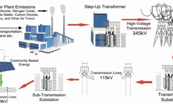 image showing electric transmission system from power plant to transformer to substation and beyond
